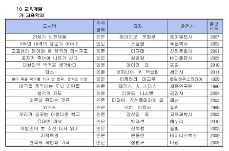서울 대학교 권장 도서