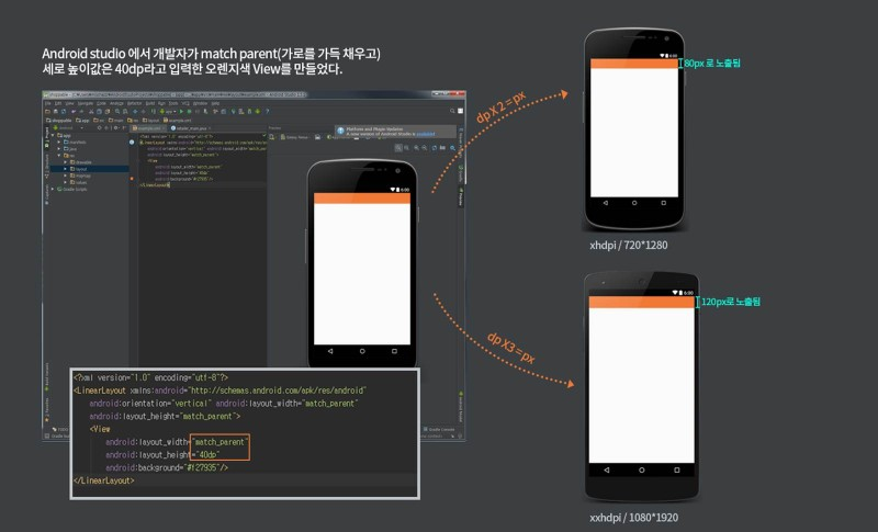 앱 디자이너를 위한 xhdpi, xxhdpi의 dp 계산법 : 네이버 블로그