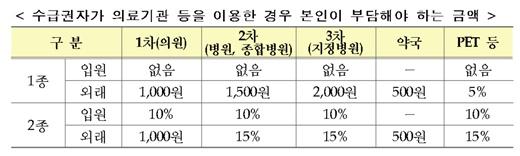 [똑똑보험] 저소득층, 실손보험 갱신해도 5~10% 할인 받는다