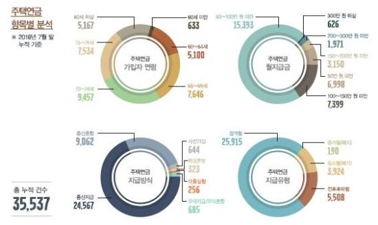 주택연금, 진정한 노후생활 버팀목 될까? / 금년 9개월만에 7960명 증가(평균 2.45배), 평균연령 72세-수령연금 98만원