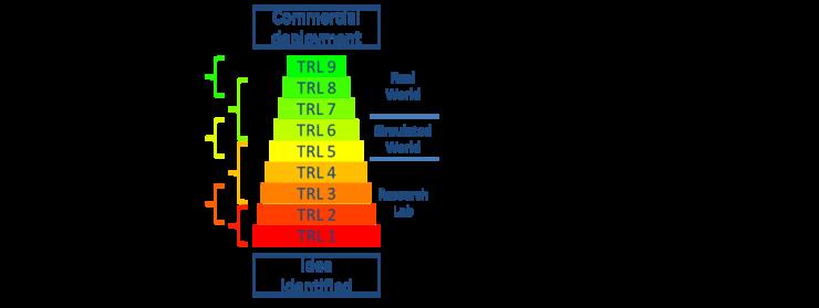 기술성숙도 TRL(Technology Readiness Level) 이란