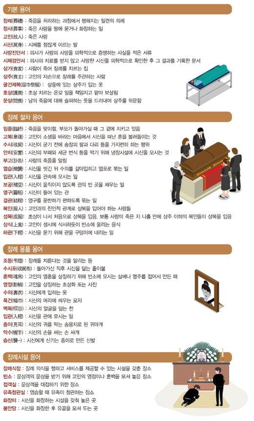 '부음 → 부고, 영안실 → 안치실' 장례 용어 바로 알자