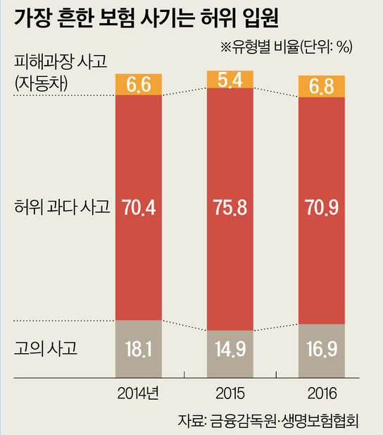 [J report] 보험 30개 가입한 일가족, 7억 챙겨도 단속 못하는 특별법