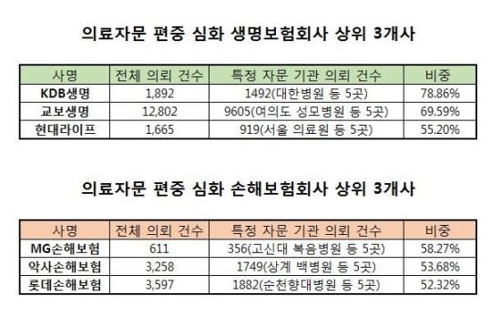 [단독] 보험사, 특정병원에 '자문 몰아주기'