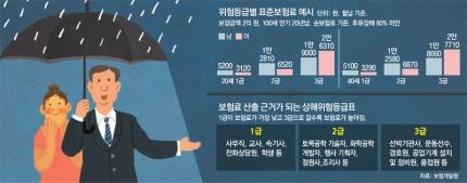 [단독]군인-특성화고 실습생, 보험료 종전 40% 수준 인하
