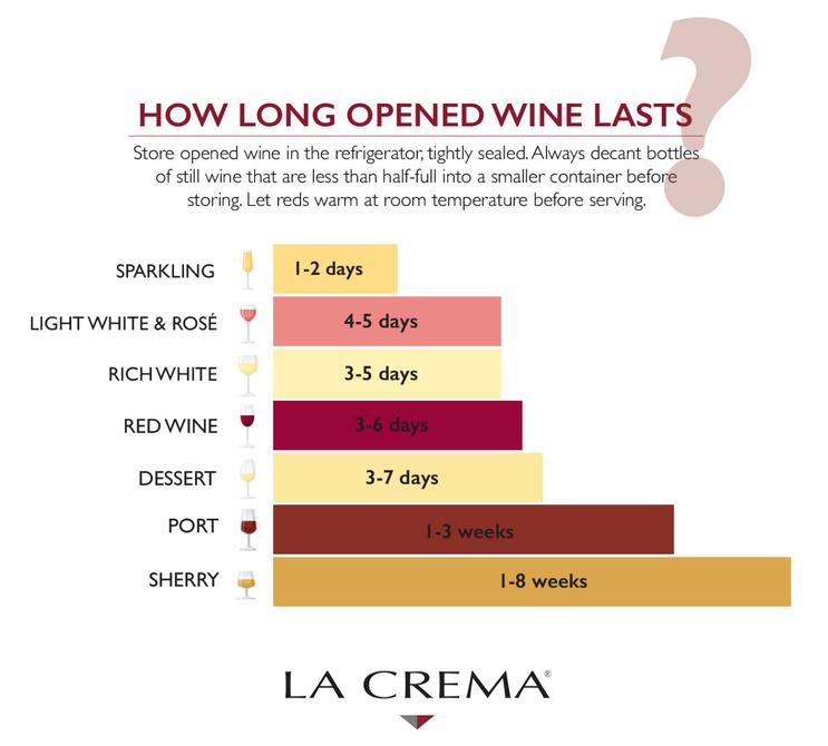 남은 와인 보관 기간 진짜 얼마나 될까?