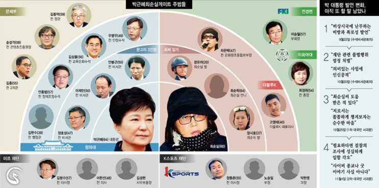 [칼럼] 국정농단 공범들이 민주주의를 말할 자격이 있는가? / 김용택