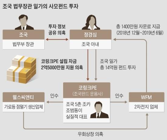 [조국이슈] 검찰, 조국 주범이고 조카는 공범으로 판단