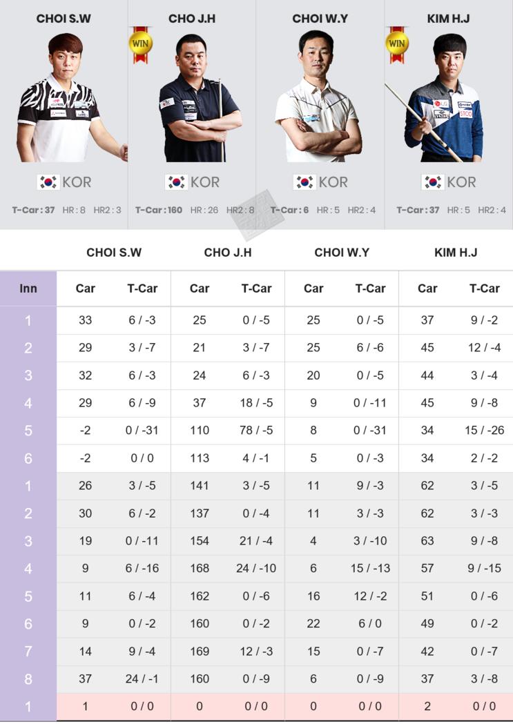 제6회 2019 서울 서바이벌 3쿠션 마스터즈 16강전 3경기 결과 : 조재호, 김행직 8강 진출