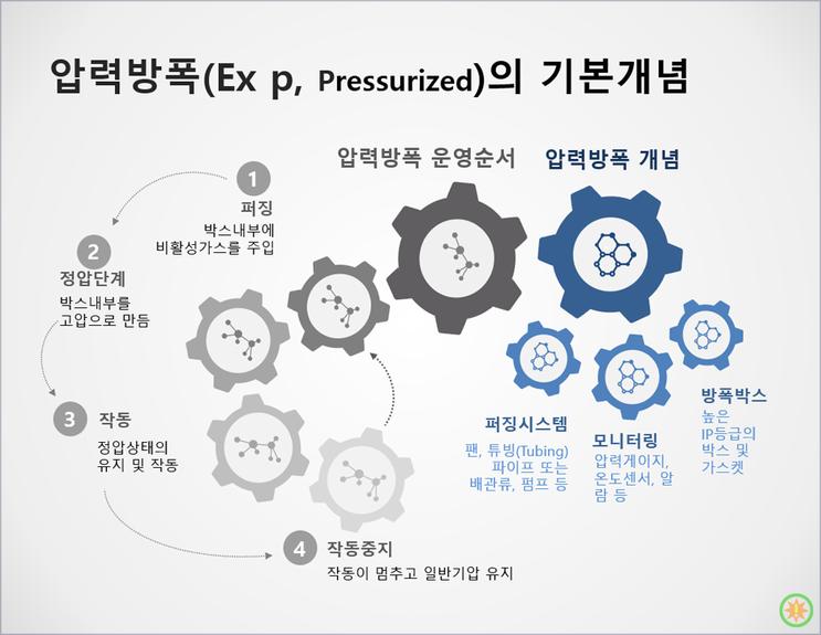 압력방폭(Ex p)이란 무엇인가?(1)