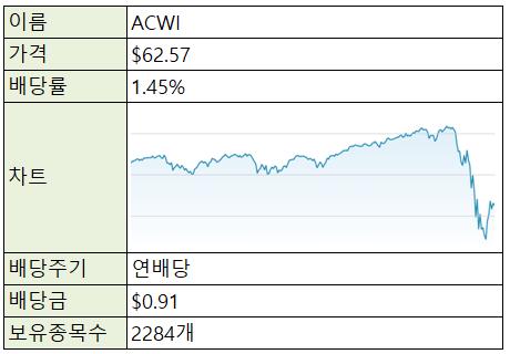 [재테크/미국] 미국 주식 ETF - ACWI (전세계 분산투자)