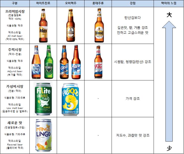 [맥주 라벨 읽기] 3. All malt beer의 맥아의 함량, 알콜도수
