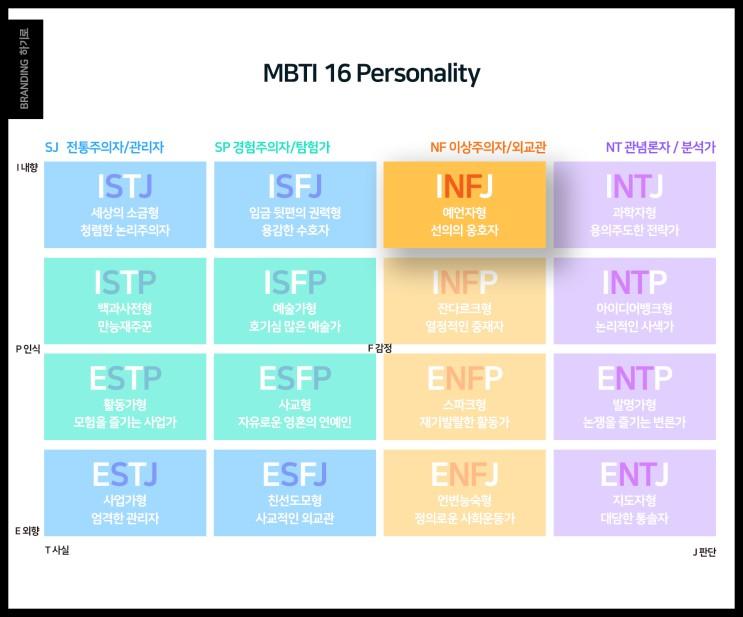 INFJ 유형, 특징, 성격, 연예인, 장점, 단점, 이상주의자
