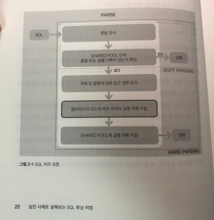 멀티캠퍼스 - 업무에 바로 쓰이는 SQL 튜닝비법