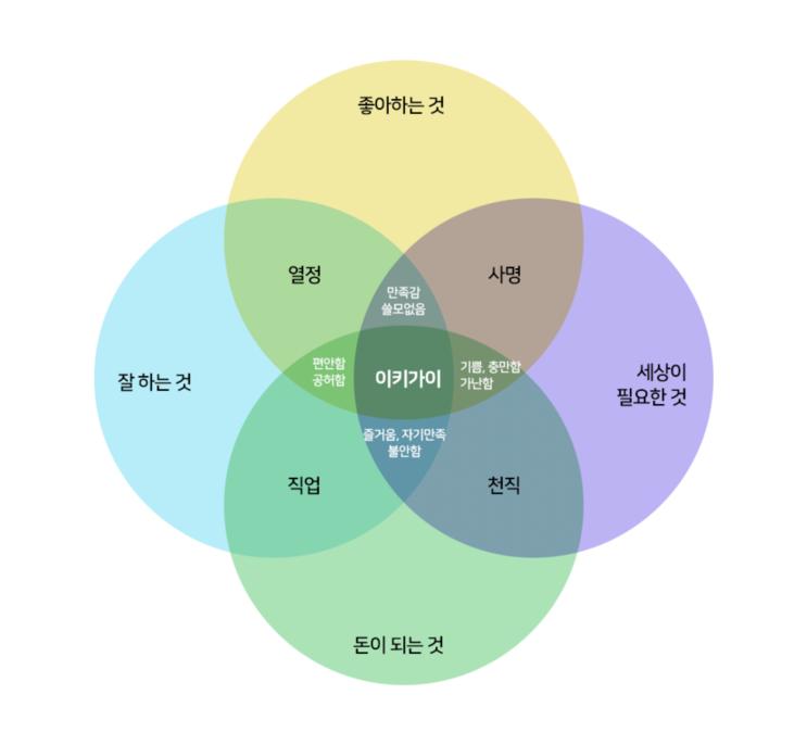 방향을 찾아주는 도구 이키가이 (feat. 드로우앤드류)