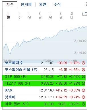금요일 미국시장으로 보는 월요일 한국시장-주식,선물,외환,금,은,원유