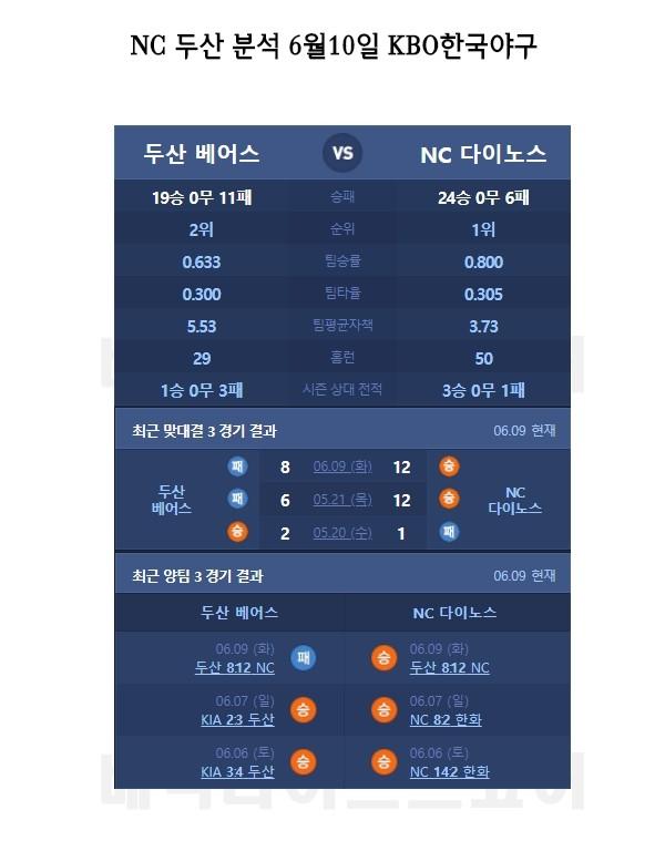 한국야구 스포츠분석