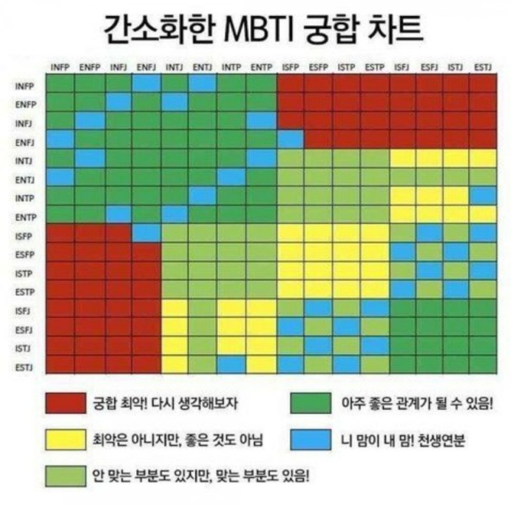 [MBTI] MBTI 궁합표