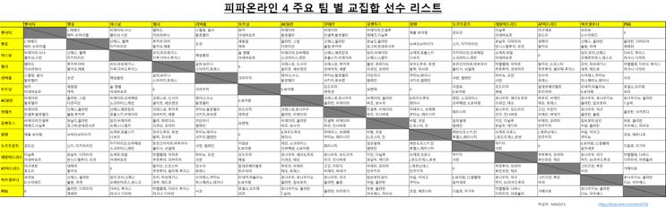 [피파온라인4] 피파온라인 주요 15개 팀 교집합 선수 모음