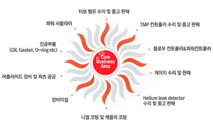 [혜성테크 알아보기] 터보펌프 전문 수리업체 혜성테크의 사업 분야