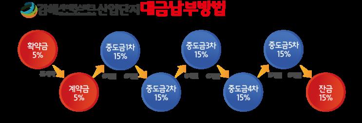 김해 사이언스파크 분양안내와 혜택