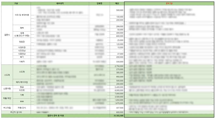 결혼식 준비 체크리스트 (준비 팁 위주, 업체, 예산 공개)