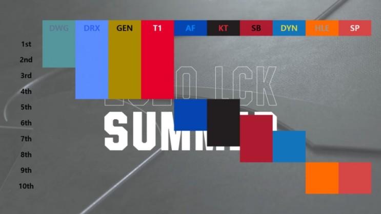 2020LCK롤챔스 섬머 최종순위및 플레이오프 경우의수+LCS,LPL,LEC 플레이오프 근황
