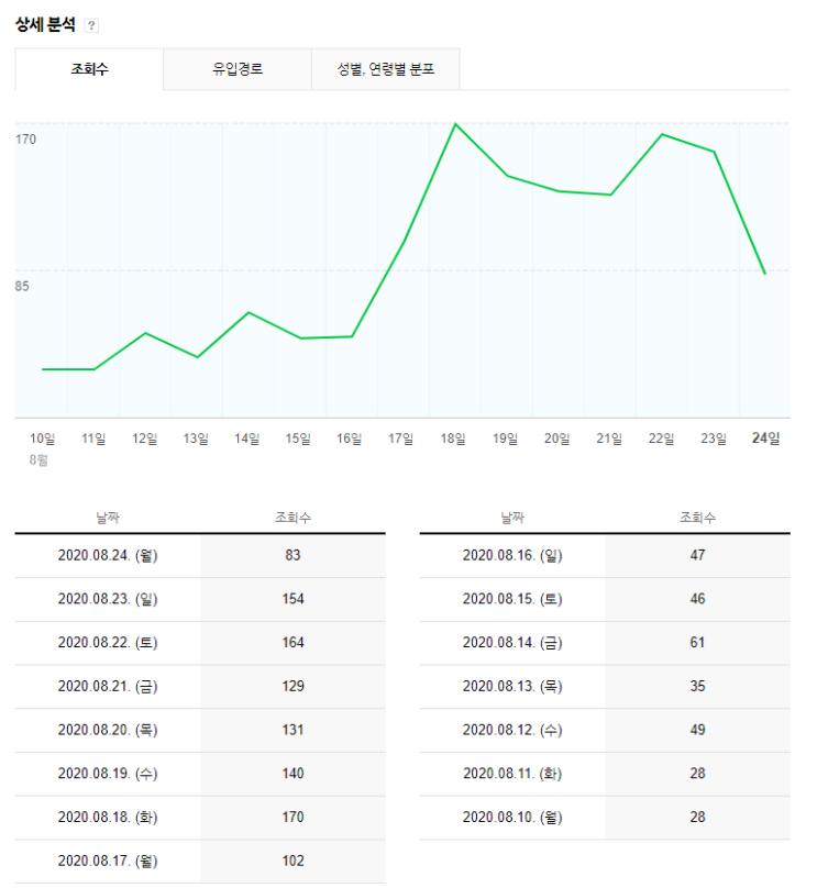 영등포구 무증상자 코로나 검사 후기 포스팅 조회수 3배 상승...8/18 국내주식 일괄 매도