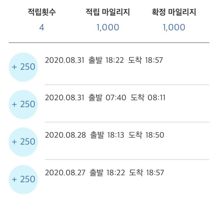 [광역알뜰교통카드] 8월 마일리지 적립 내역 공개