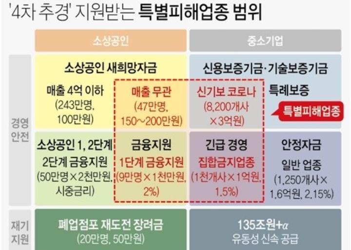 2차 재난지원금 소상공인 자영업자 최대 200만원 현급 지급