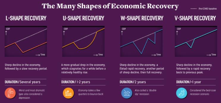 세계 경제는 어떻게 회복하게될까?