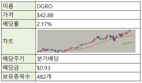 [재테크/주식] 미국주식 ETF - DGRO (성장주)