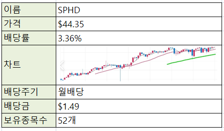 [재테크/주식] 미국주식 ETF -SPHD (고배당 저변동주)