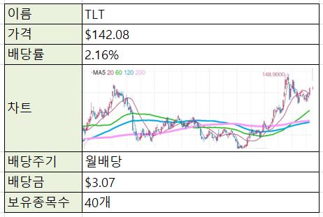 [제태크/주식] 미국주식 ETF - TLT (장기채권)
