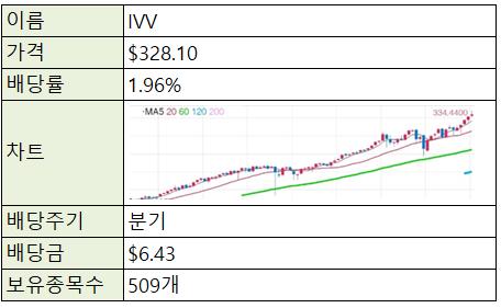 [제태크/주식] 미국주식 ETF - IVV (S&P500)