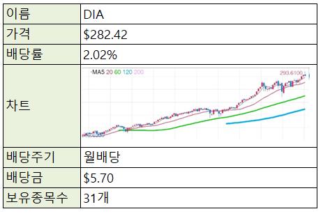 [제태크/주식] 미국주식 ETF - DIA (다우존스지수)
