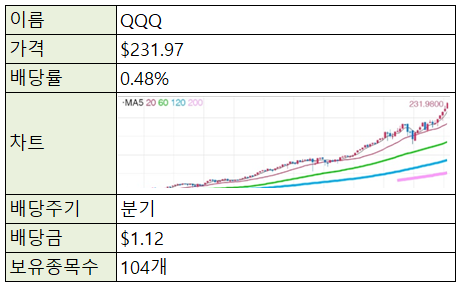 [재테크/미국] 미국 주식 ETF - QQQ (나스닥)