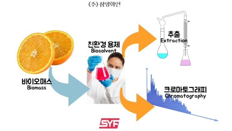 친환경 용제 (Biosolvent, eco-friendly solvent, green solvent)-1 소개 (주)삼양화인