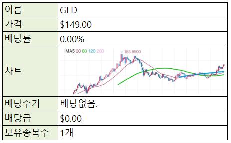 [재테크/미국] 미국 주식 ETF - GLD(금 ETF)
