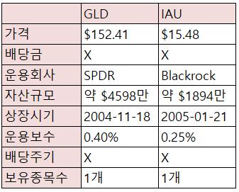 [재테크/미국] 미국 주식 - GLD, IAU 금 ETF 비교