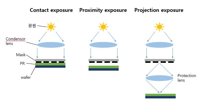 [StudyDiary15] 반도체 기초ㅣ반도체 공정_포토 공정·포토리소그래피(Photolithography)의 과정_노광법의 종류
