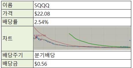 [재테크/미국] 미국 주식 ETF - SQQQ (나스닥 인버스x3)