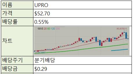 [재테크/미국] 미국 주식 ETF - UPRO (S&P500 레버리지x3)