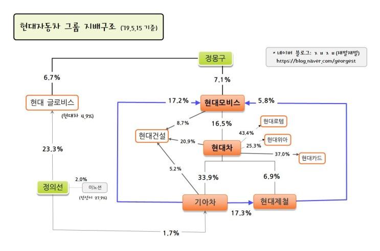 현대차그룹 지배구조(19.5.15 기준)