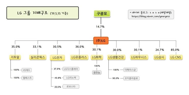 LG그룹 지배구조(19.5.15 기준)