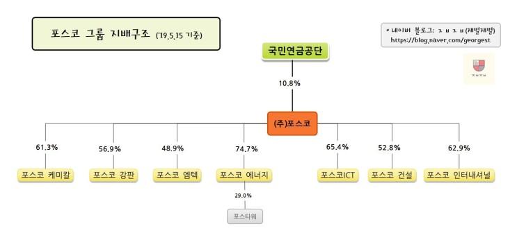 포스코 그룹 지배구조(19.5.15. 기준)