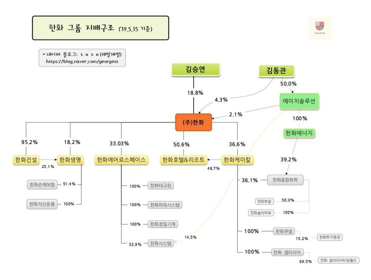 한화 그룹 지배구조(19.5.15 기준)