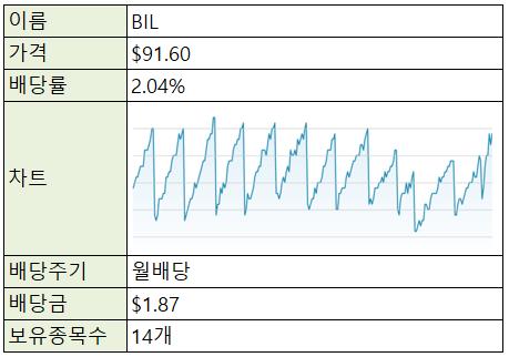 [재테크/미국] 미국 주식 ETF - BIL (단기 채권) +0504 업데이트