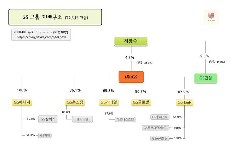 GS그룹 지배구조 (19.5.15. 기준)