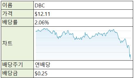[재테크/미국] 미국 주식 ETF - DBC (원자재)